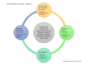 An Ethical Society - Basics 2014